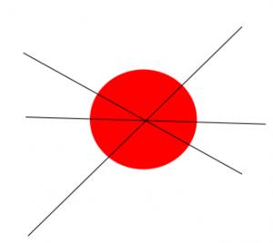 При хубаво що-годе кръгло клъсрче от данни всяка линия минаваща през центъра на клъстера е добре напасната