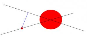 Малкото червено кръгче премахва алтернативните линии като възможности, защото за другите линиик синьото разстояние се добавя към грешката, а модела се строи да е с минимална грешка!